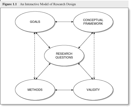 Illustration of how research questions should be itteritivly defined and developed in relation to purpose, conceptual framework, methods, and validity threats.
